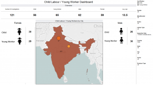 Child Labor Young Workers Dashboard